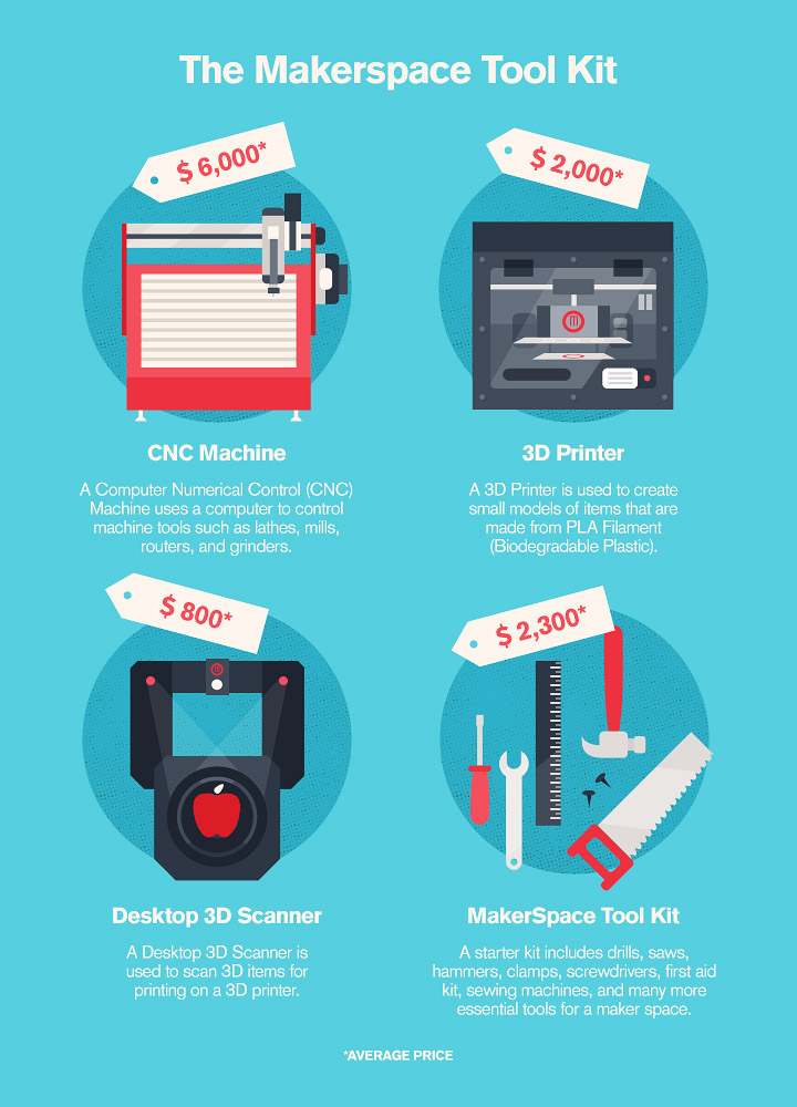 Makerspaces - Production Equipment Costs for startups