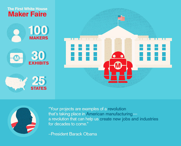 Makerspaces - A look at the first Maker's Faire at the White House