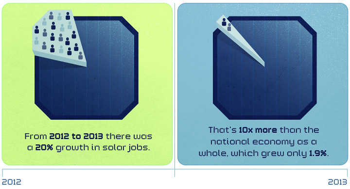 Renewable Job Growth in solar jobs versus the economy as a whole