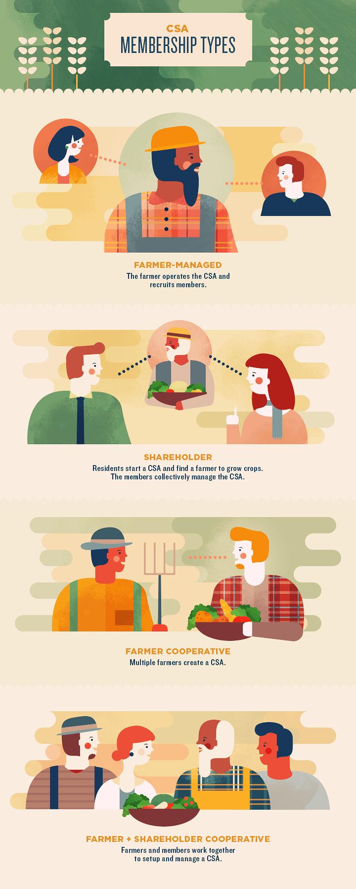Growing a CSA Membership - Types of CSA Memberships Explained
