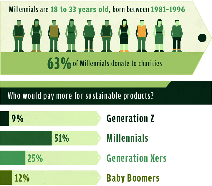 Sustainable Purchases - A Look at the Millennial Demographics