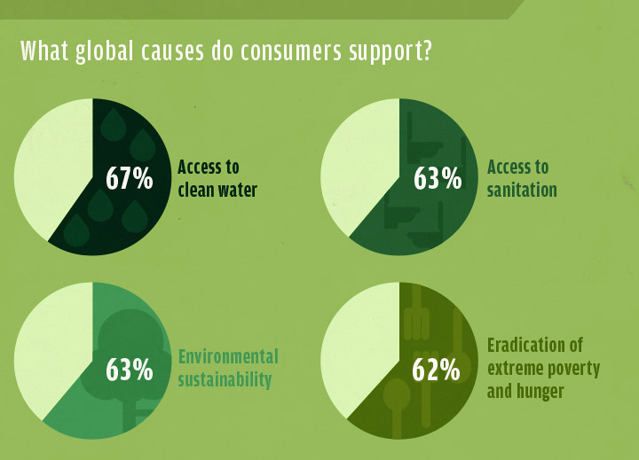 Sustainable Purchases - A Look at the causes people around the world support