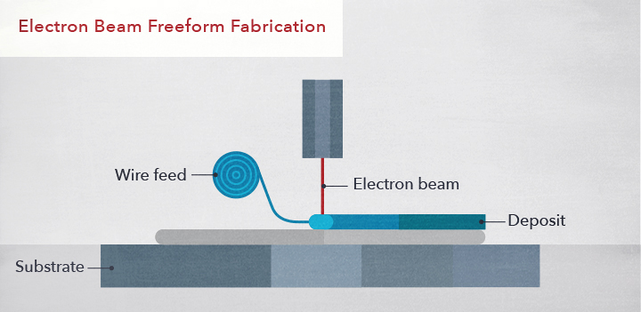 Electron Beam Freeform Fabrication