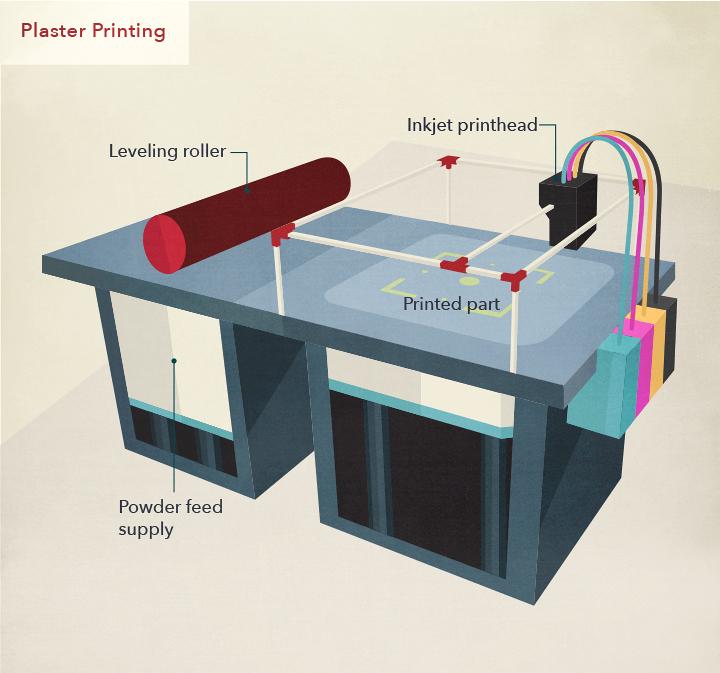Plaster Printing