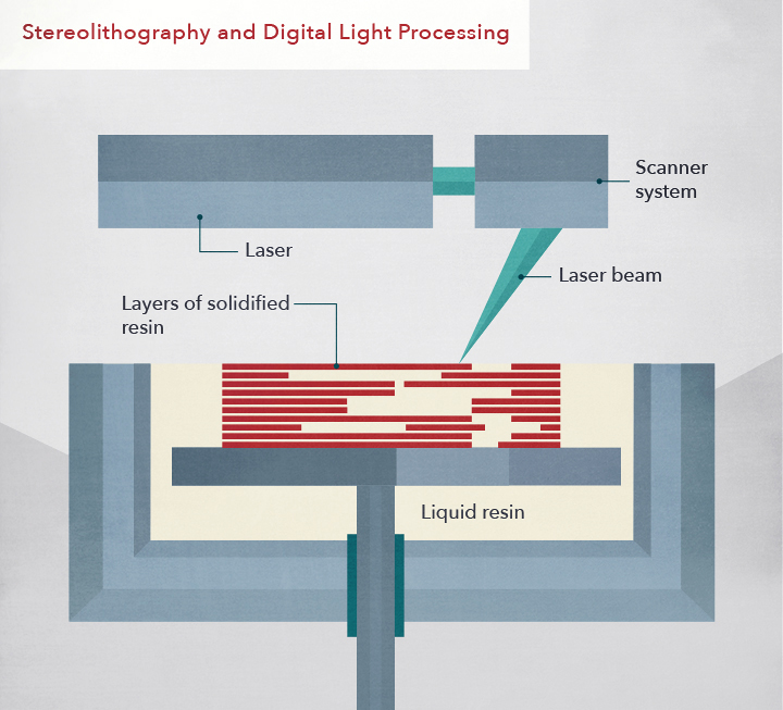 Stereolithography/ Digital Light Processing