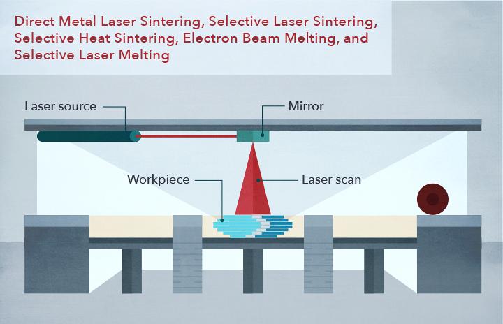 Direct Metal Laser Sintering/ Selective Laser Sintering/ Electron Beam Melting/ Selective Laser Melting