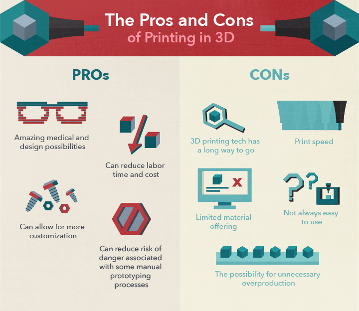 The Pros and Cons of Printing in 3D