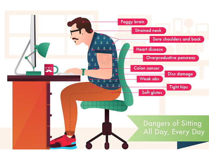 Dangers of Sitting All Day, Every Day