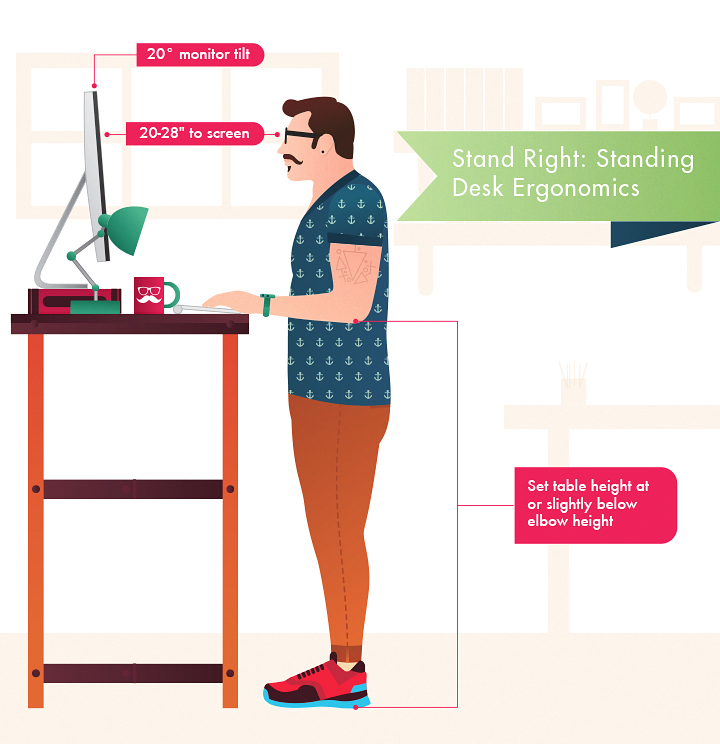 Stand Right Standing Desk Ergonomics