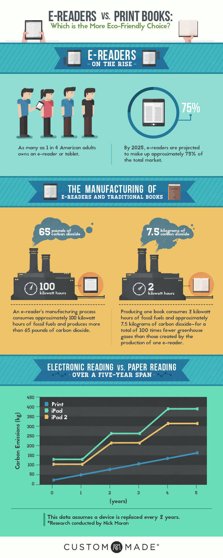 E-Readers Vs. Print Books: Which is More Eco-Friendly?