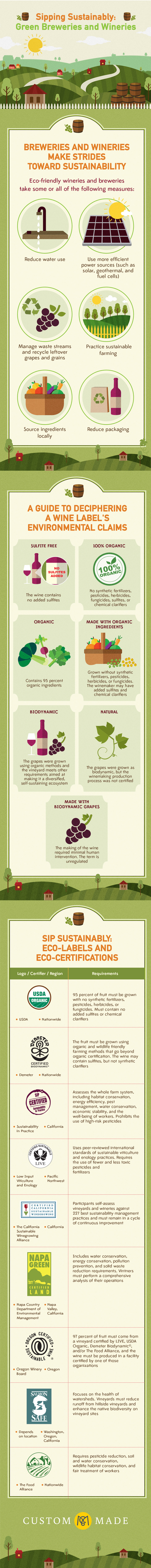 What is Sustainable WInemaking?