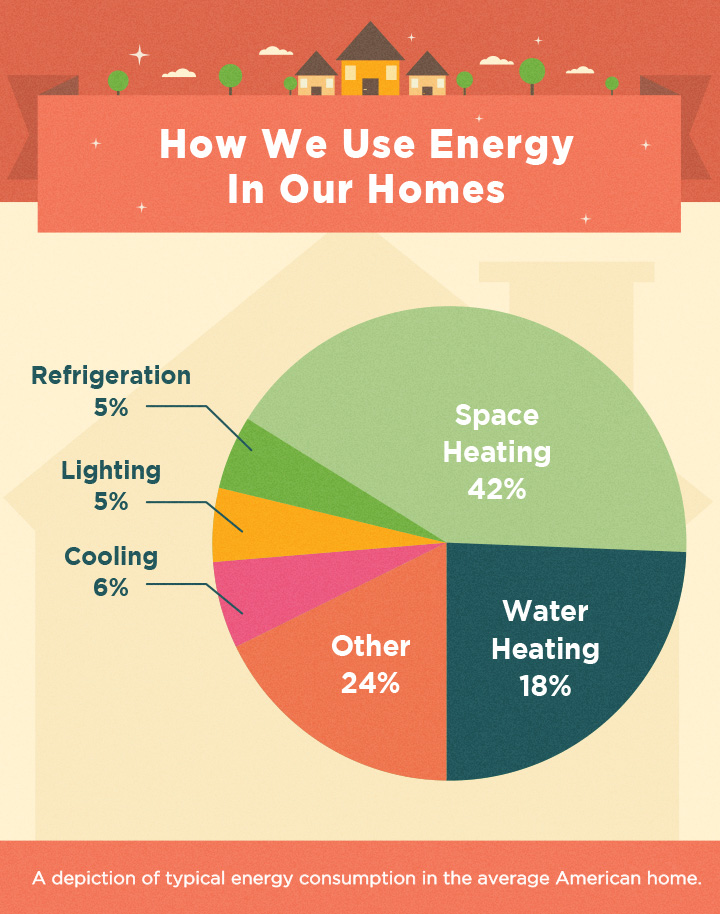 How We Use Energy in Our Homes