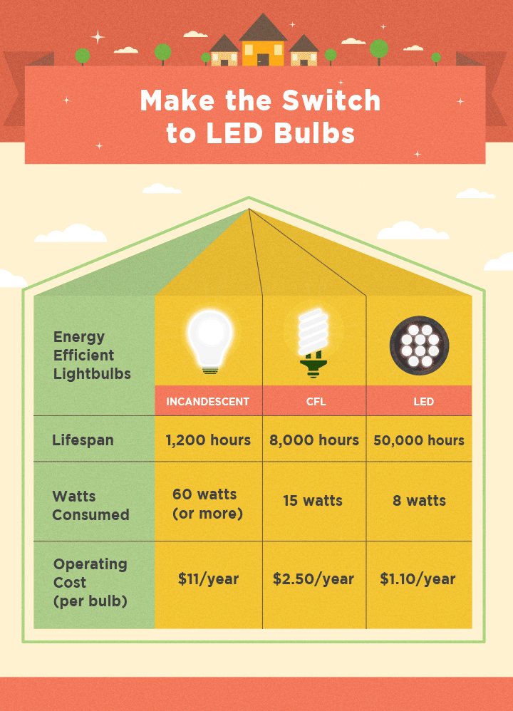 Make the Switch to LED Bulbs