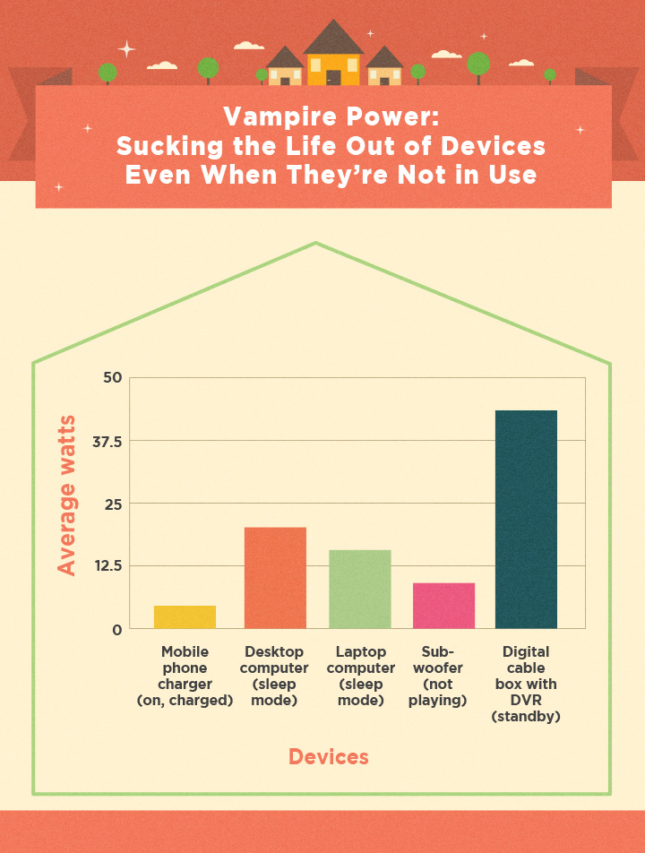 Sucking the Life Out of Devices Even When They're Not in Use