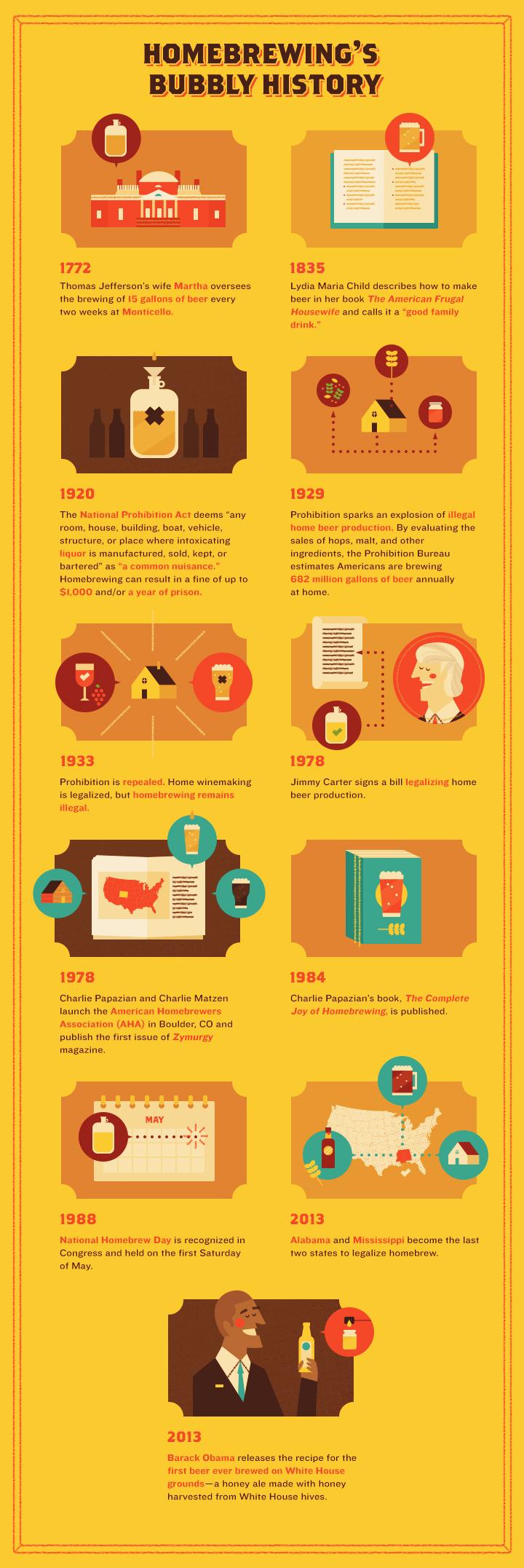 Homebrewing's History