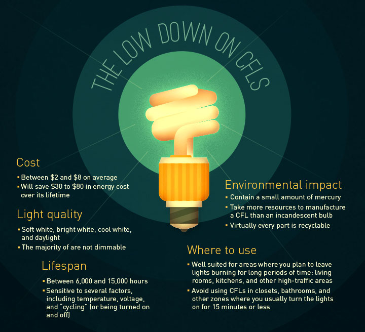 The Low Down on CFLS