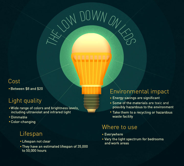 The Low Down on LEDS