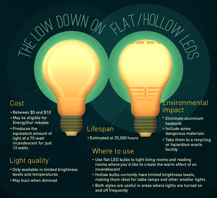 The Low Down on Flat/Hollow LEDS
