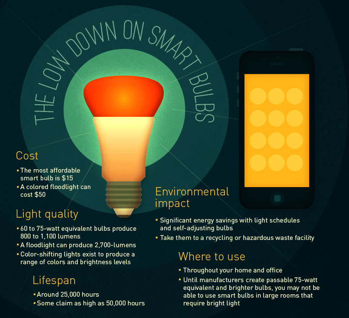 The Low Down on Smart Bulbs