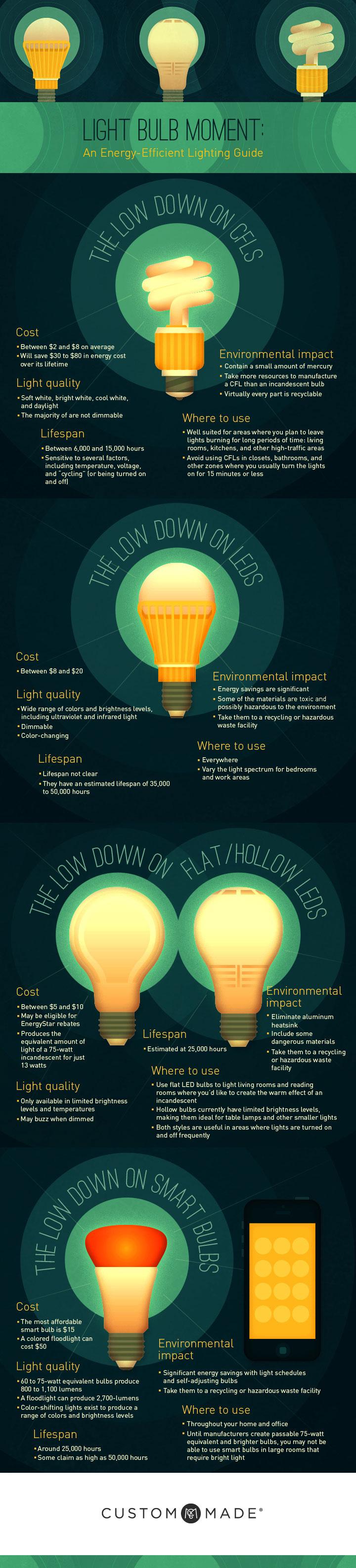 Light Bulb Moment: An Energy-Efficient Lighting Guide