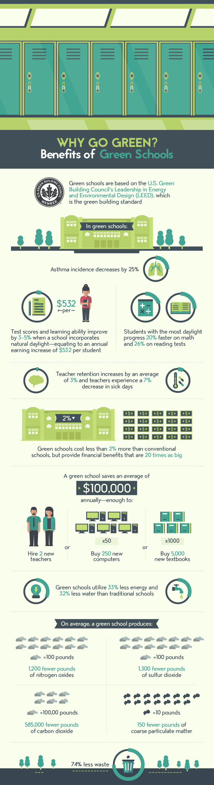 10 Ways to Green Your School #ecofriendly #greenliving