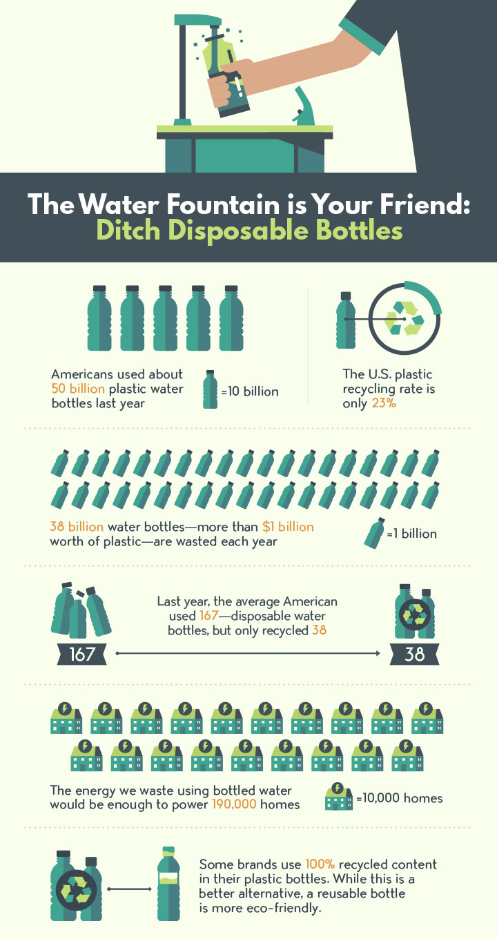 ways to green your school ecofriendly greenliving ditch disposable bottles