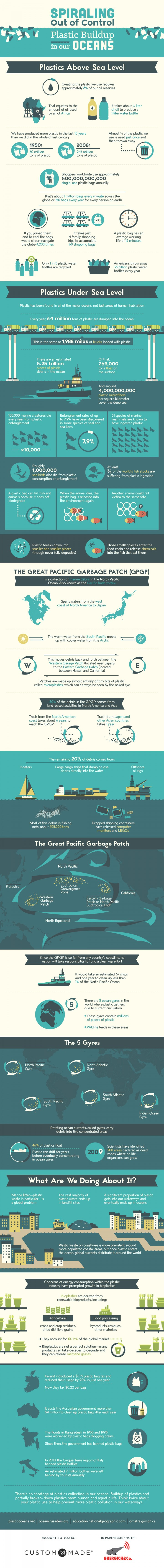 Spiraling Out of Control: Plastic Buildup in Our Oceans